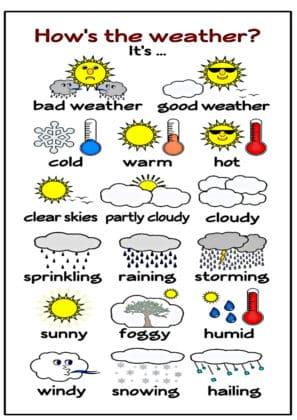 dire la météo anglais