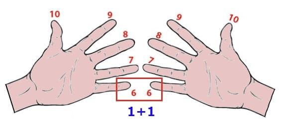 table de 6 table de multiplication de 6 astuce des doigts
