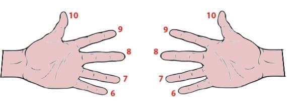 table de 6 table de multiplication de 6 astuce doigts