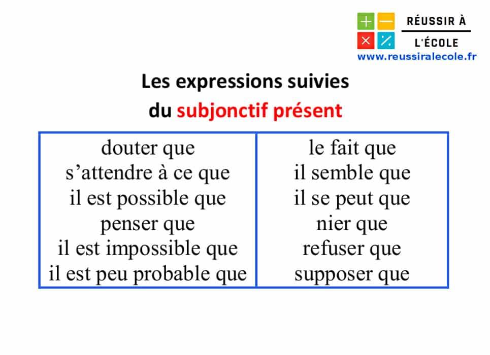 subjonctif present