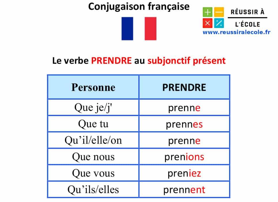 Subjonctif Present Astuces Et Regles Pour Conjuguer Sans Erreur