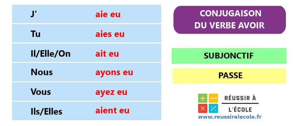 Conjugaison Avoir subjonctif passe