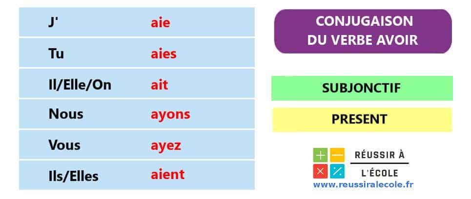 Conjugaison Avoir subjonctif present