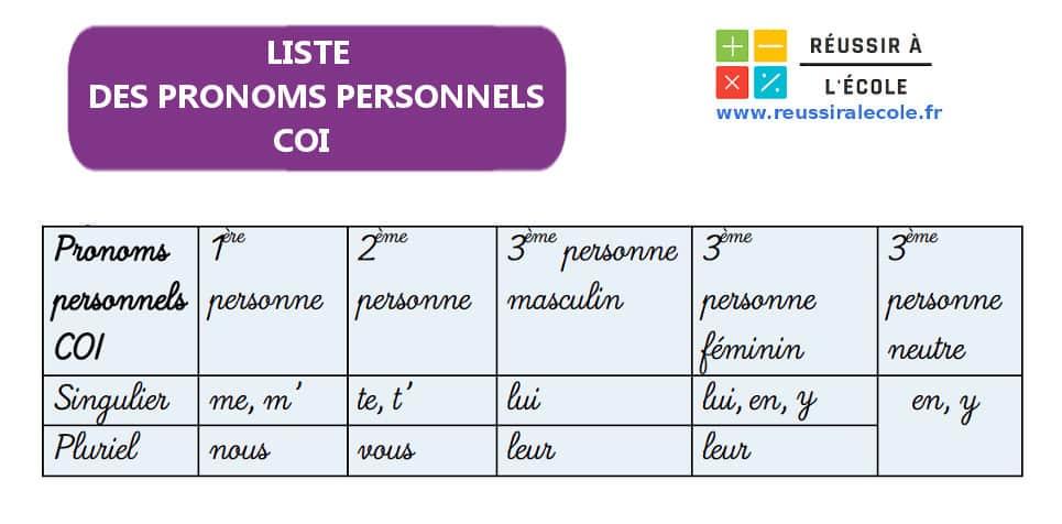pronom personnel COI